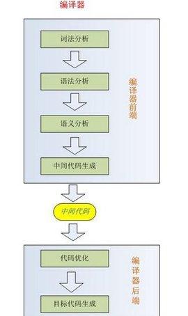 最终的结果常常是一个抽象的语法树(abstract syntax tree,或 ast)