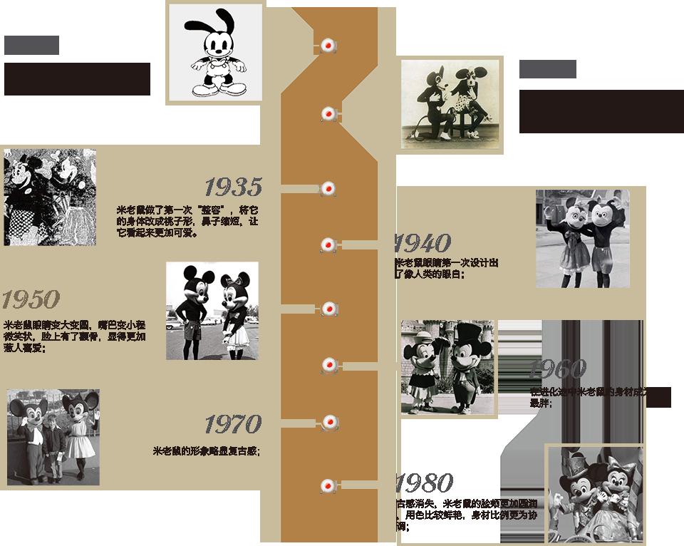 米奇的进化史