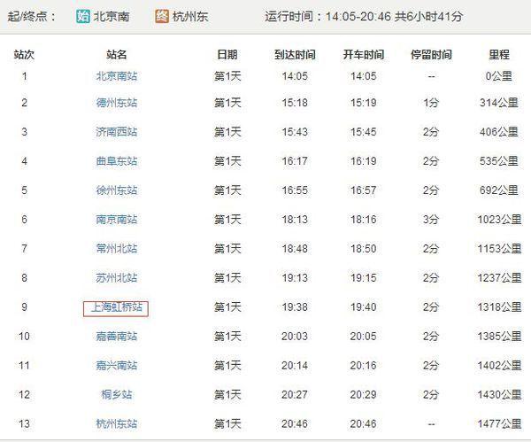北京到杭州的高鐵有經過上海站的沒有_360問