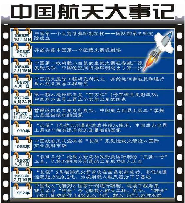 中国航天大事记 中国四大航天基地分别在哪里问:在哪个省,哪个市答