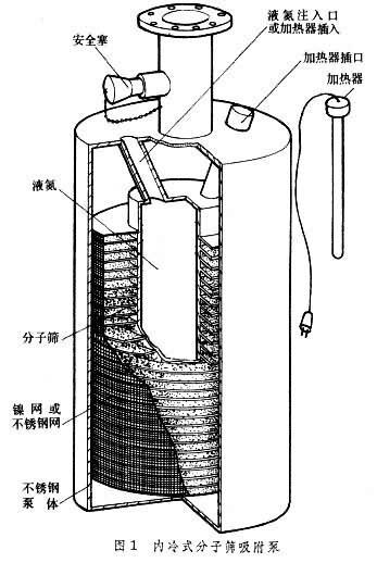分子筛导热性很差,泵的结构设计需要考虑热传导问题