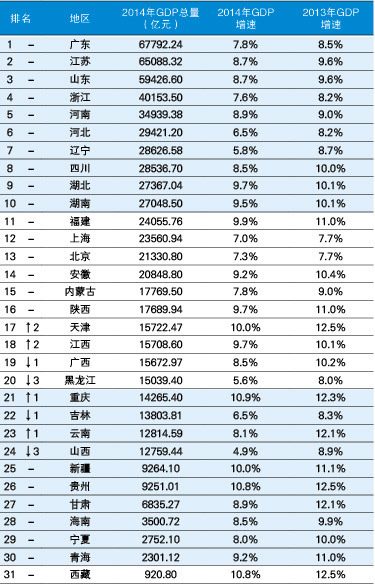 2015年中国各省市gdp数据排名及增速预测